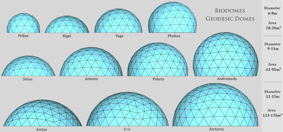 Biodomes - Top 10 facts about domes